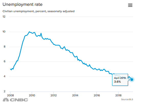 Seasonally unemployment rate